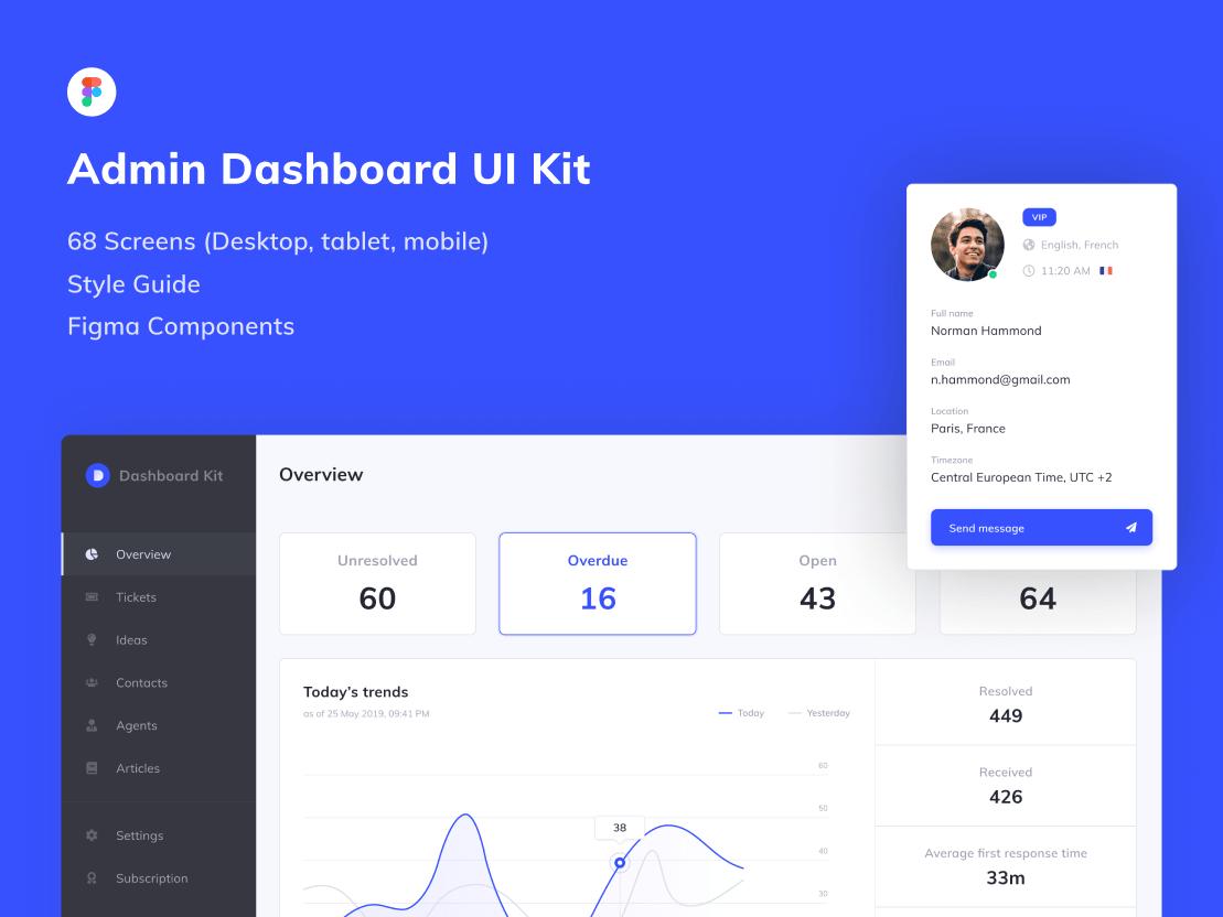 Figma Admin Dashboard Template