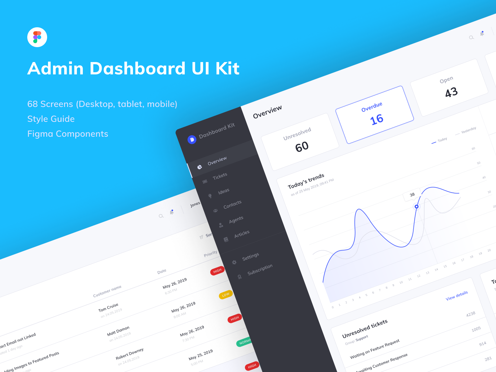 Figma dashboard UI kit
