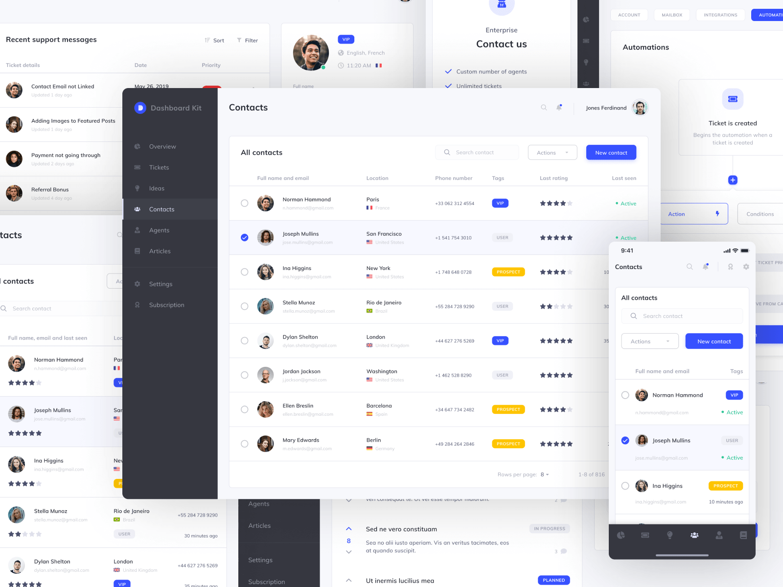 Figma admin dashboard UI kit